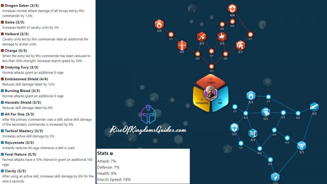 Rise Of Kingdoms Baibars Talent tree Build PVP