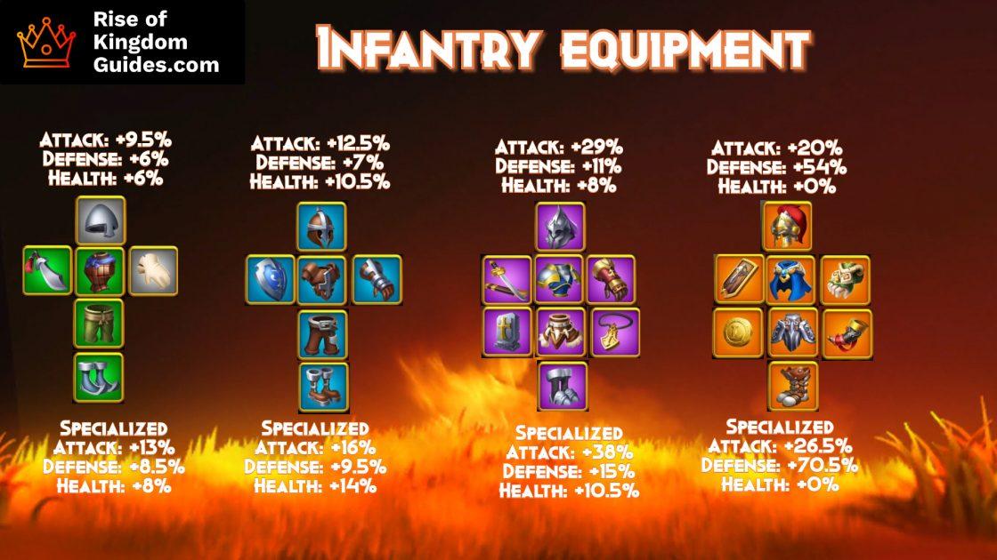 Rise of Kingdoms Infantry Equipment (1)