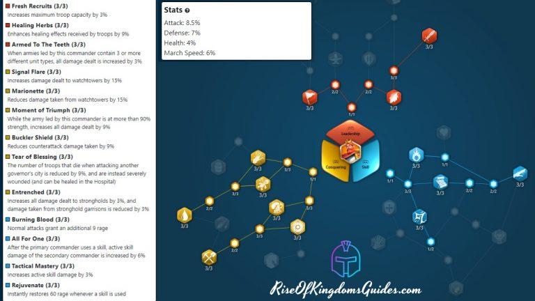 Rise Of Kingdoms Guides Frederick I Hybrid Talent Tree Build