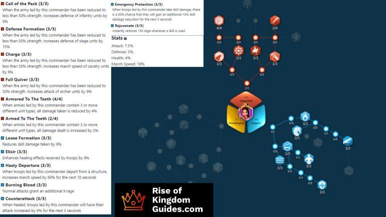Diaochan PVP talent tree build rise of kingdoms
