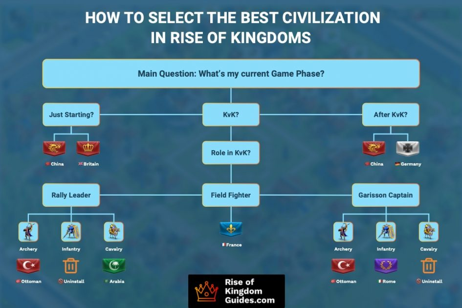 How to select the best civilization in Rise Of Kingdoms