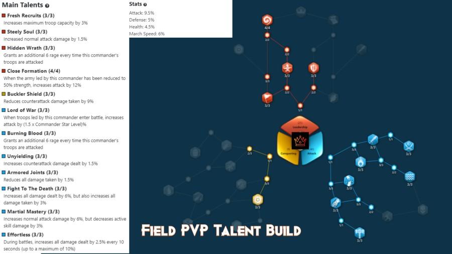 Ragnar Lodbrok Field PVP Talent Build