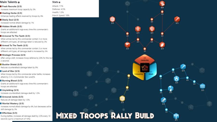 Ragnar Lodbrok Mixed Troops Rally Build